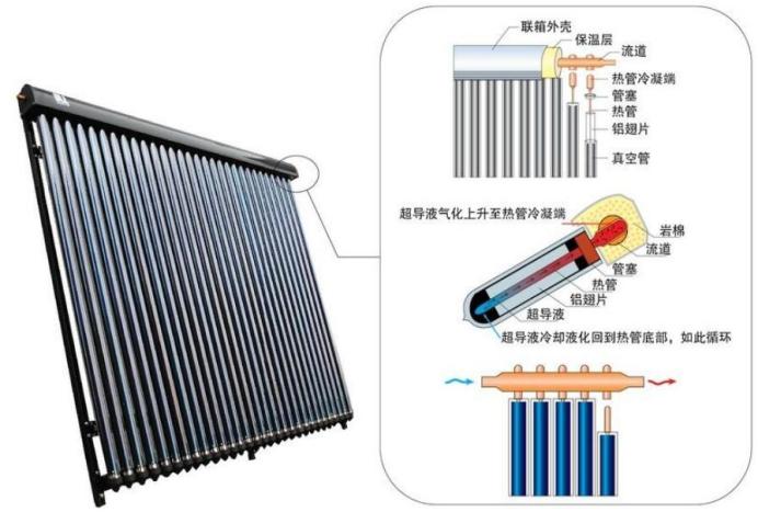 金属热管式真空管太阳能集热器