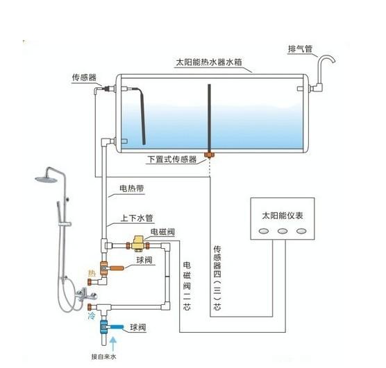 太阳能热水器安装图