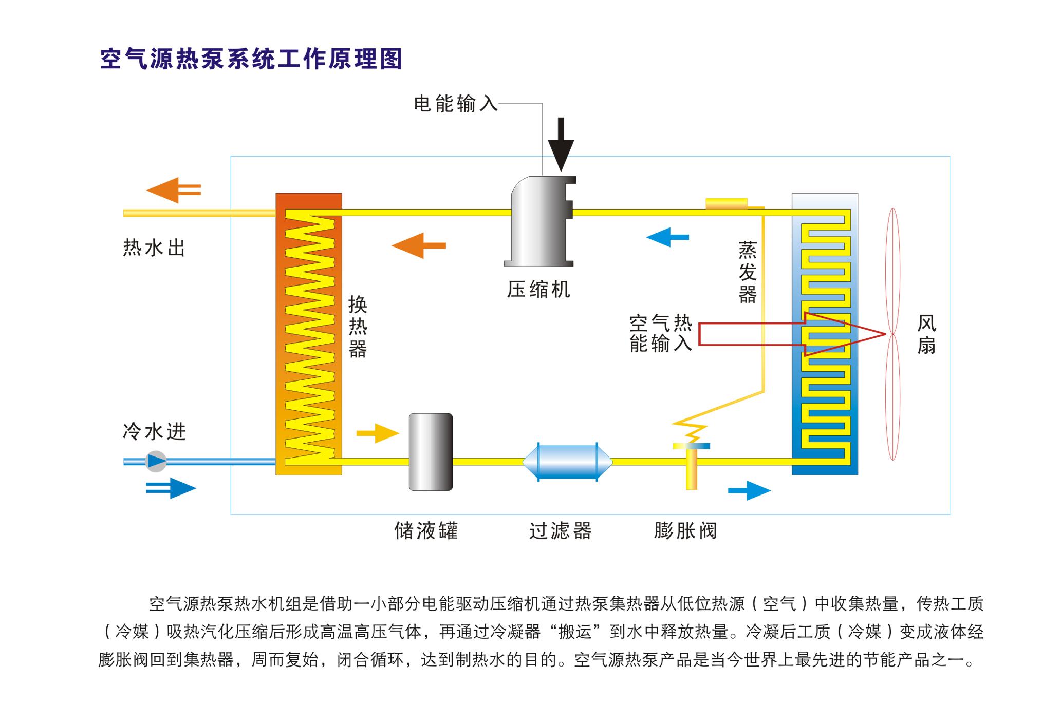 空气源热泵热水机工作原理