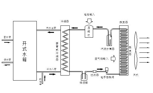 空气能热水器运行原理图